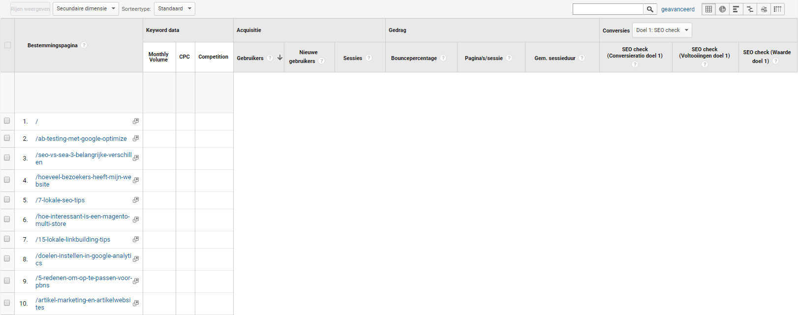 Bestemmingspagina tabel Google Analytics