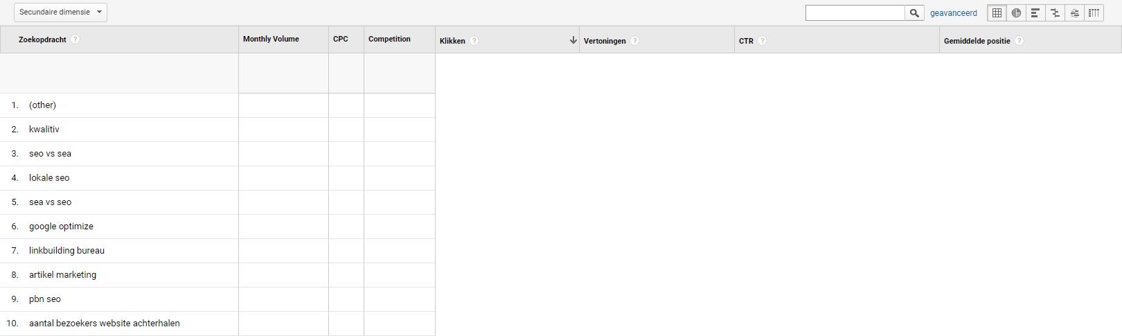 Zoekopdrachten tabel Google Analytics